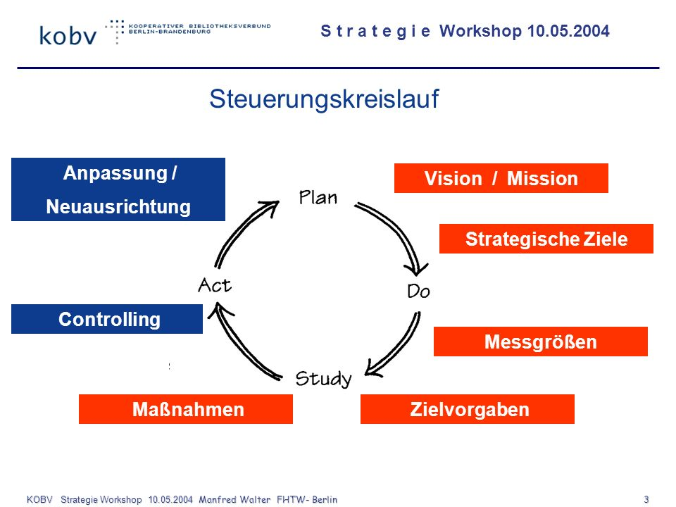 KOBV Strategie Workshop Manfred Walter FHTW- Berlin 3