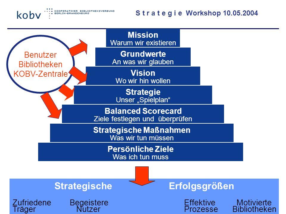Strategische Erfolgsgrößen