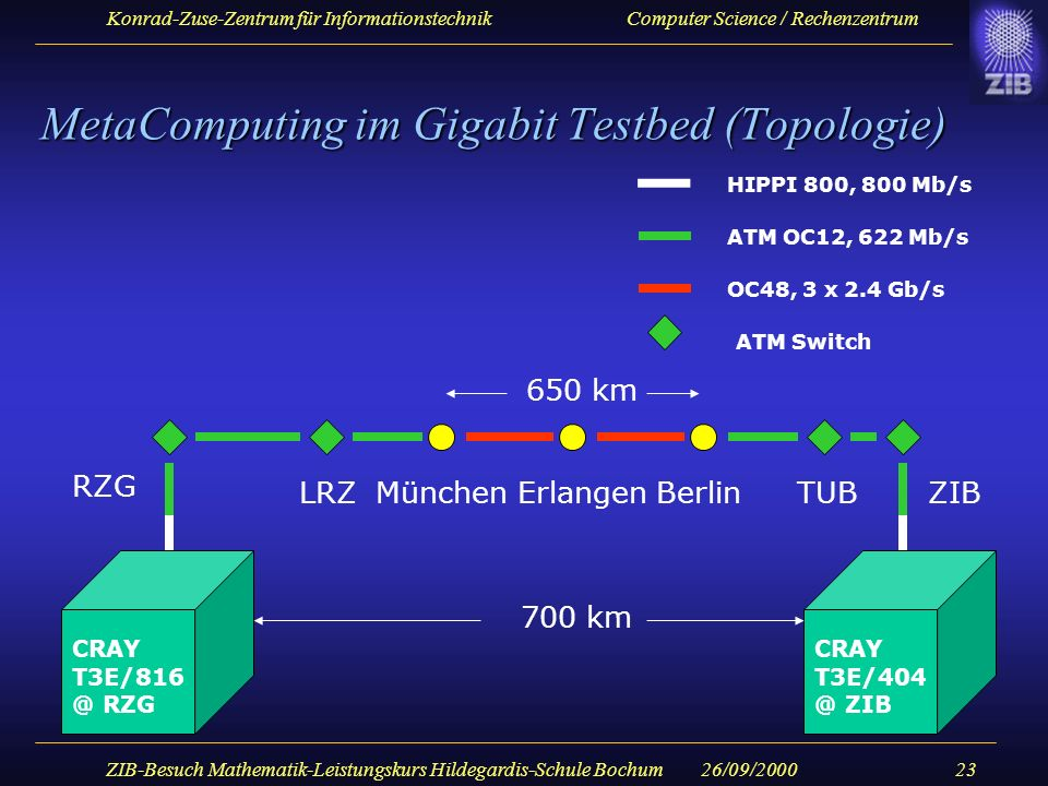 MetaComputing im Gigabit Testbed (Topologie)