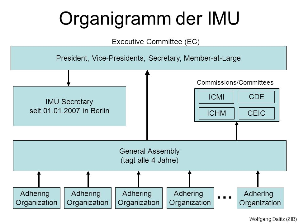 Organigramm der IMU … Executive Committee (EC)