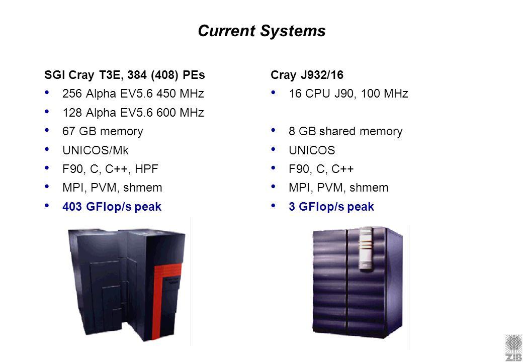 Current Systems SGI Cray T3E, 384 (408) PEs 256 Alpha EV5.6 450 MHz