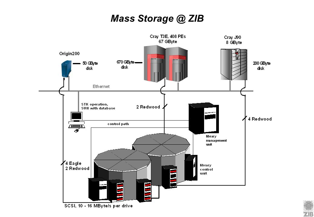 Mass Storage @ ZIB