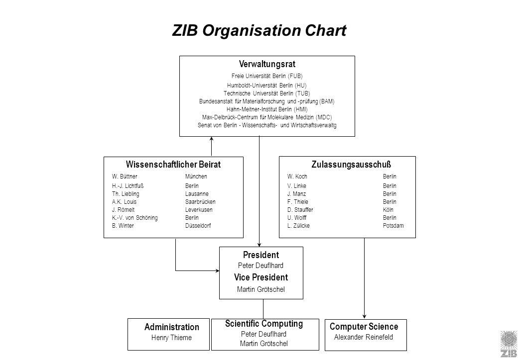 ZIB Organisation Chart