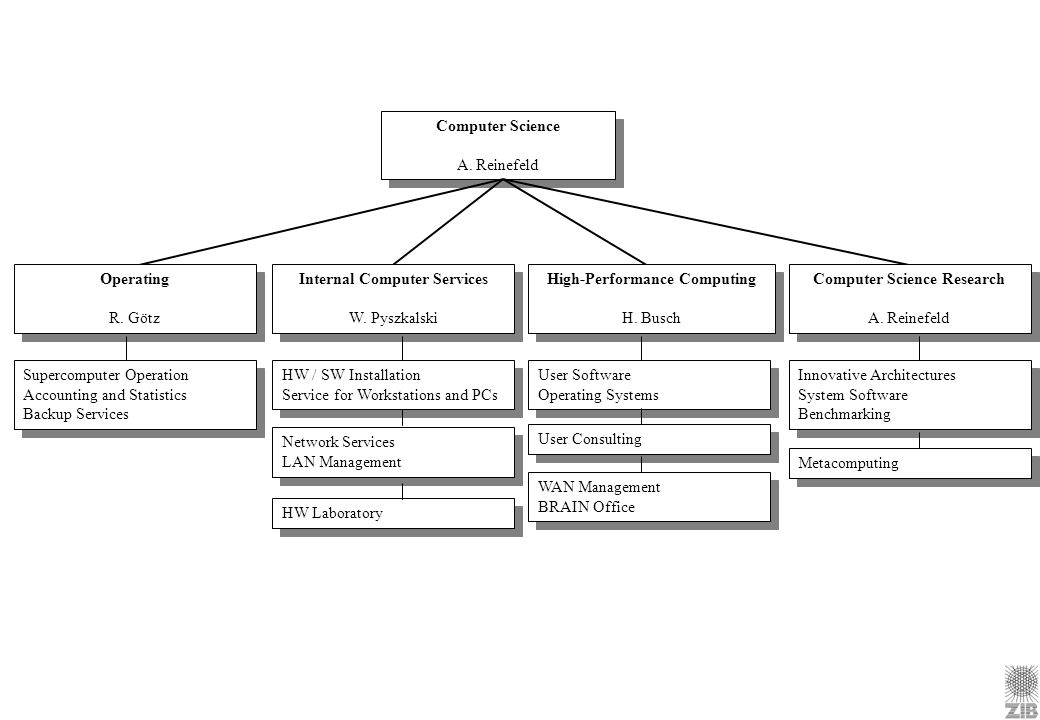 Internal Computer Services