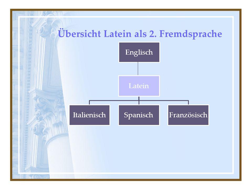 Übersicht Latein als 2. Fremdsprache