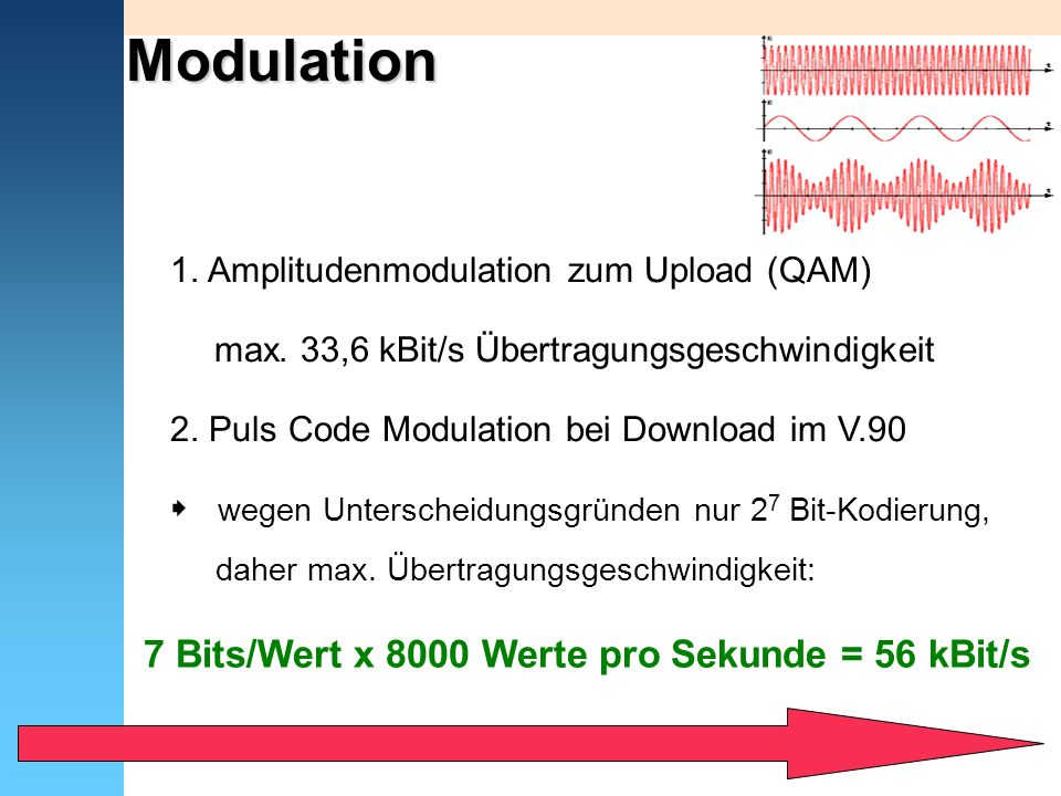 Modulation 7 Bits/Wert x 8000 Werte pro Sekunde = 56 kBit/s