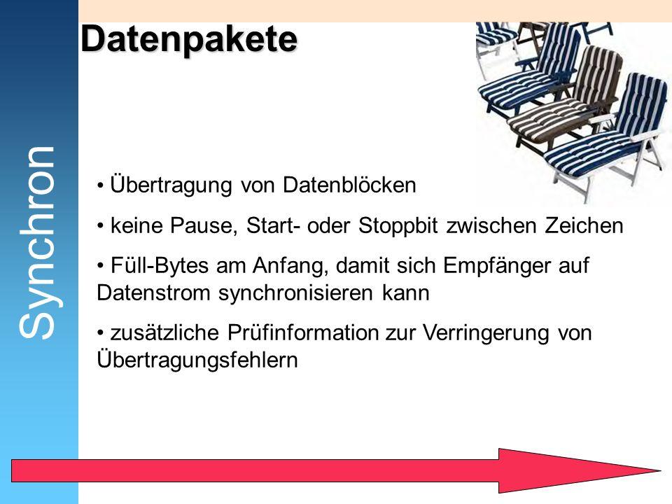 Synchron Datenpakete Übertragung von Datenblöcken