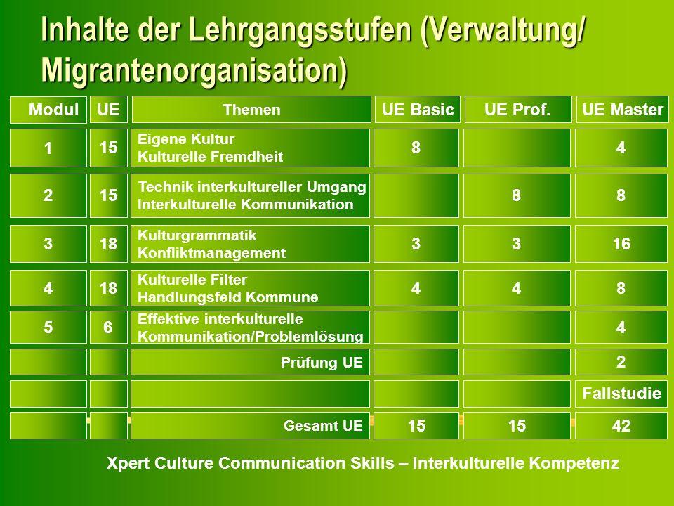 Inhalte der Lehrgangsstufen (Verwaltung/ Migrantenorganisation)