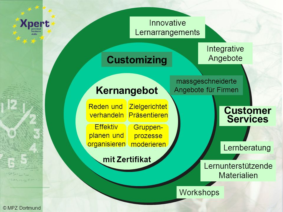   Customizing Kernangebot Customer Services