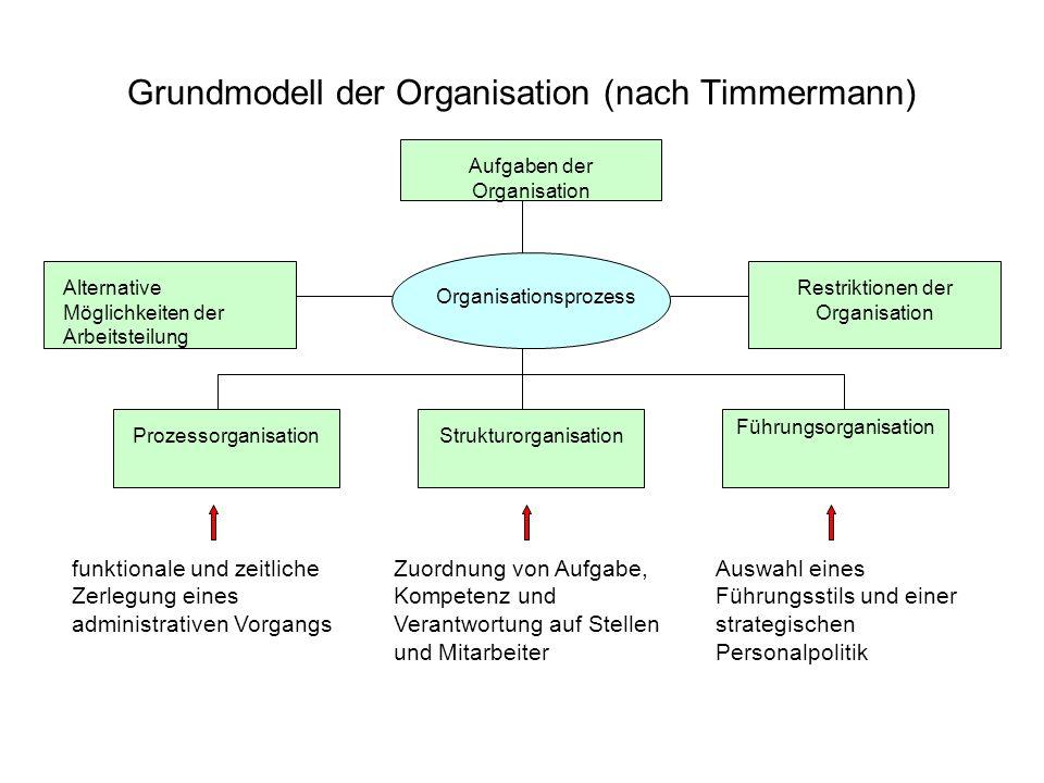 Grundmodell der Organisation (nach Timmermann)