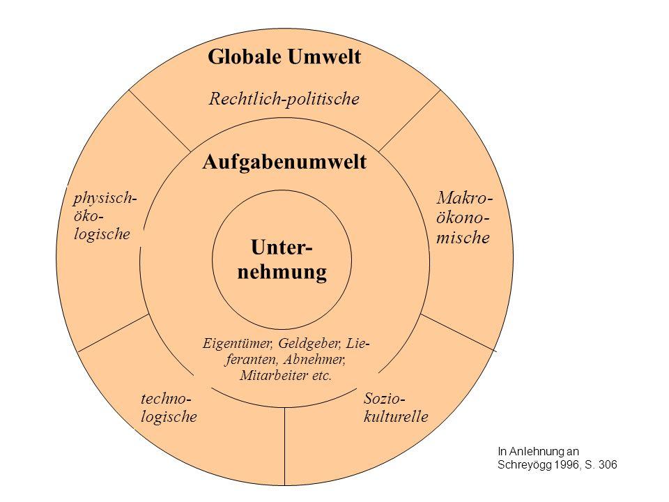 Globale Umwelt Aufgabenumwelt Unter- nehmung Rechtlich-politische
