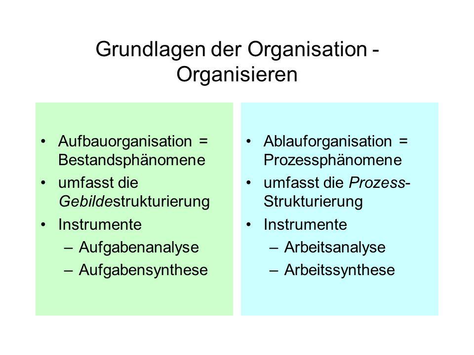 Grundlagen der Organisation - Organisieren
