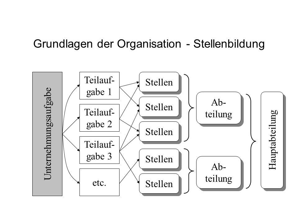 Grundlagen der Organisation - Stellenbildung