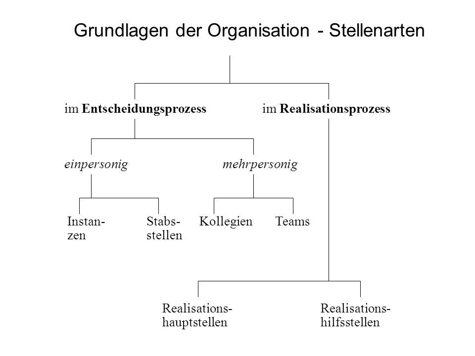 Grundlagen der Organisation - Stellenarten