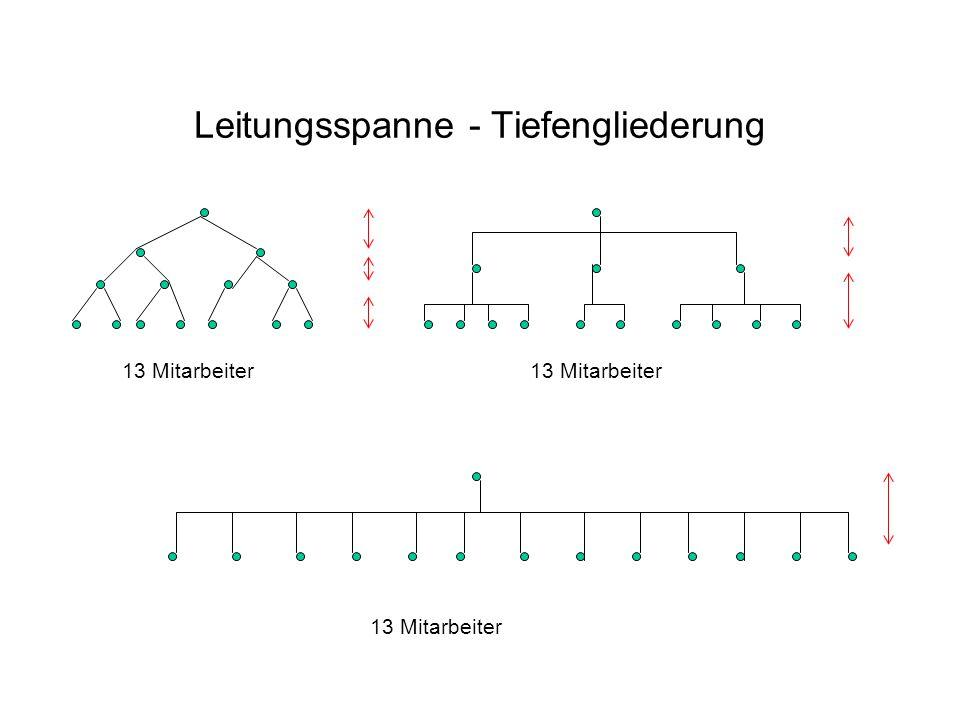 Leitungsspanne - Tiefengliederung