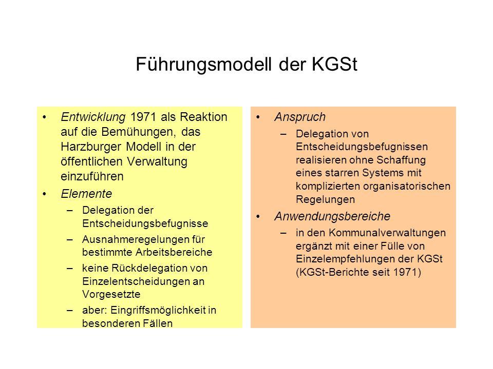 Führungsmodell der KGSt
