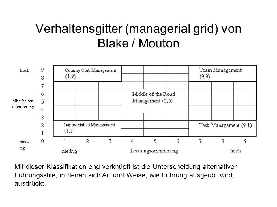 Verhaltensgitter (managerial grid) von Blake / Mouton