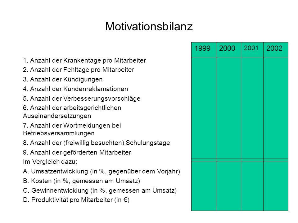 Motivationsbilanz 1999. 2000. 2001. 2002. 1. Anzahl der Krankentage pro Mitarbeiter. 2. Anzahl der Fehltage pro Mitarbeiter.