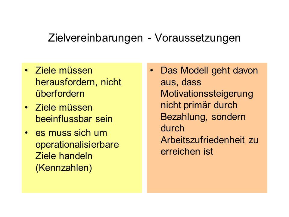 Zielvereinbarungen - Voraussetzungen