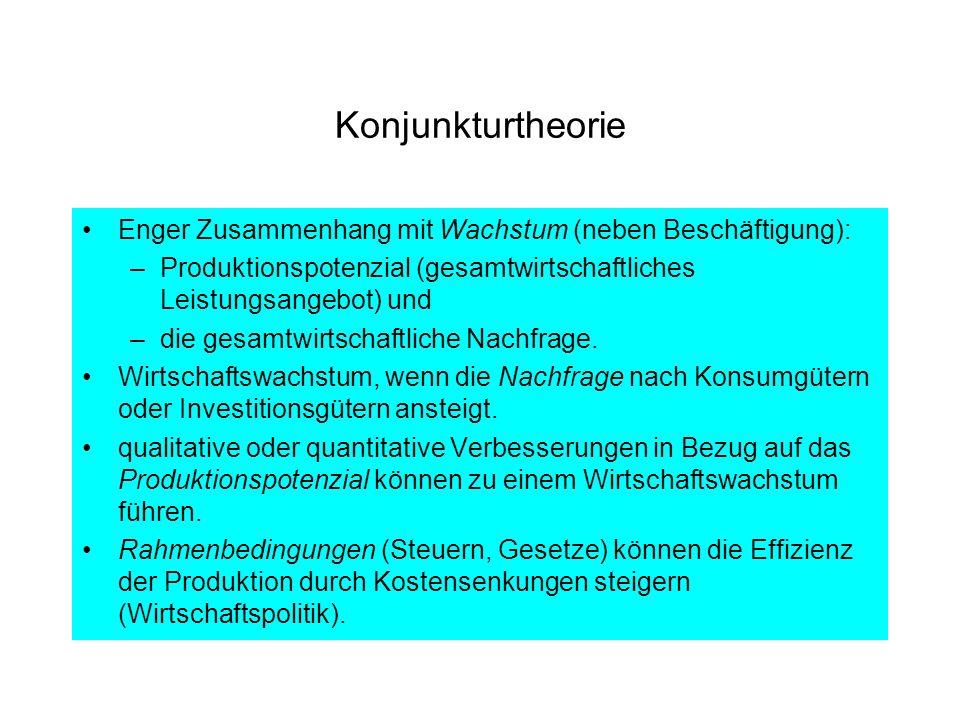 Konjunkturtheorie Enger Zusammenhang mit Wachstum (neben Beschäftigung): Produktionspotenzial (gesamtwirtschaftliches Leistungsangebot) und.