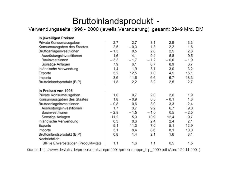 Bruttoinlandsprodukt - Verwendungsseite 1996 - 2000 (jeweils Veränderung), gesamt: 3949 Mrd. DM