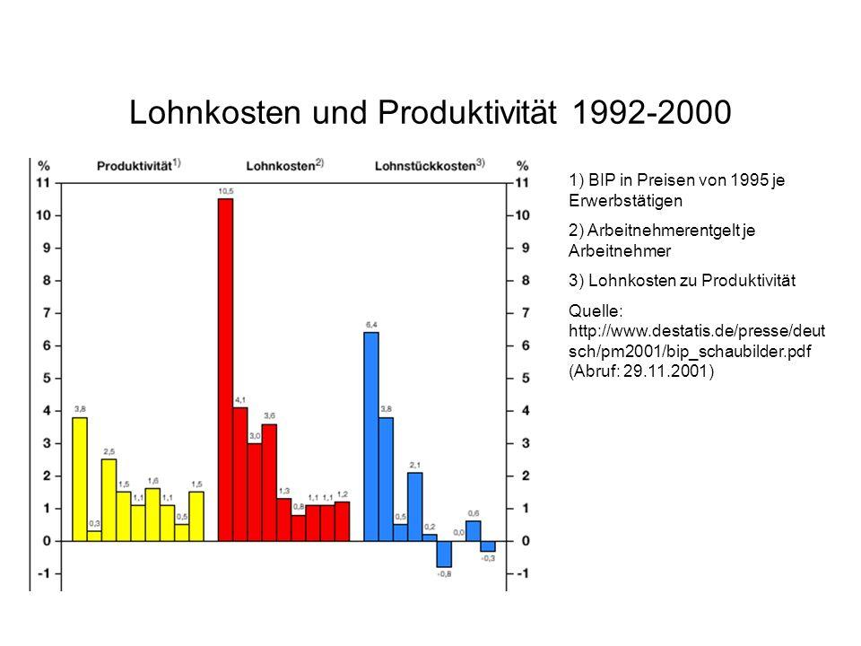 Lohnkosten und Produktivität 1992-2000