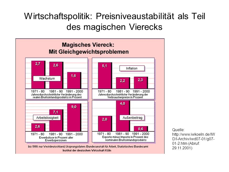 Wirtschaftspolitik: Preisniveaustabilität als Teil des magischen Vierecks