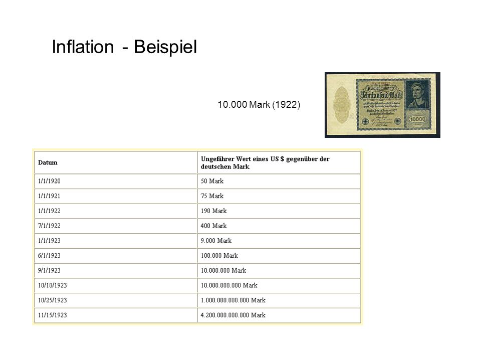 Inflation - Beispiel 10.000 Mark (1922)
