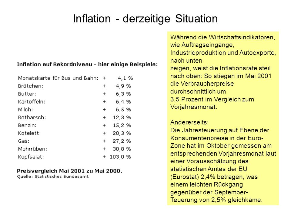 Inflation - derzeitige Situation