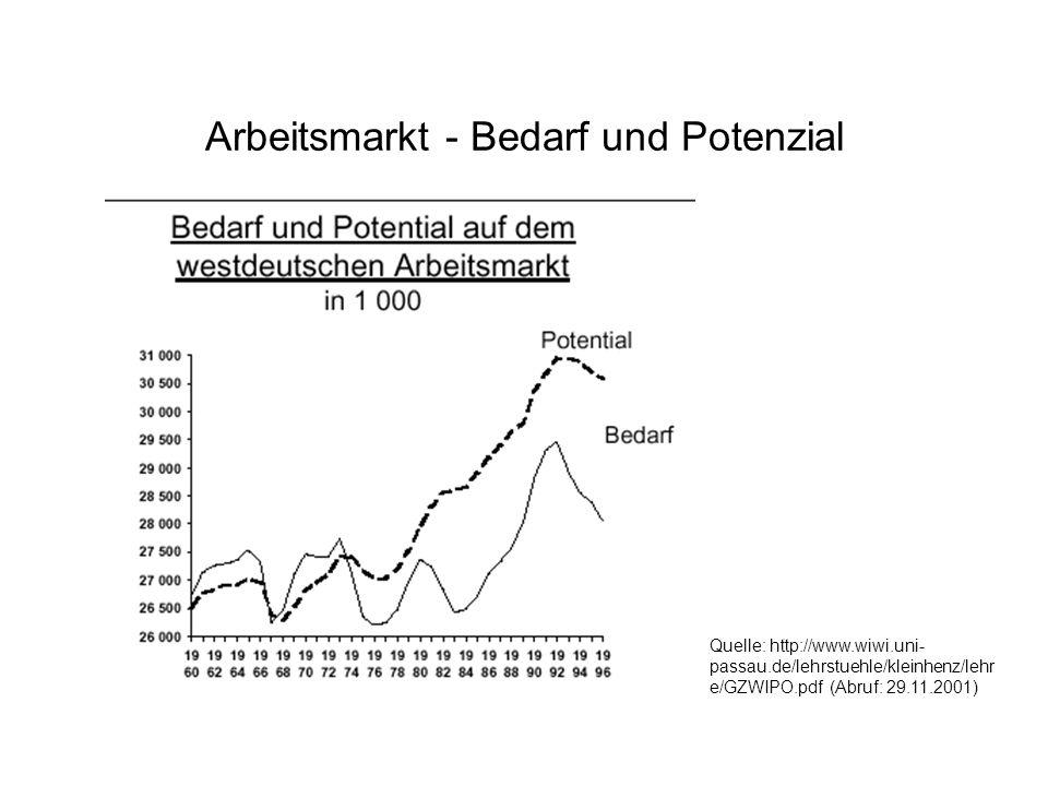 Arbeitsmarkt - Bedarf und Potenzial