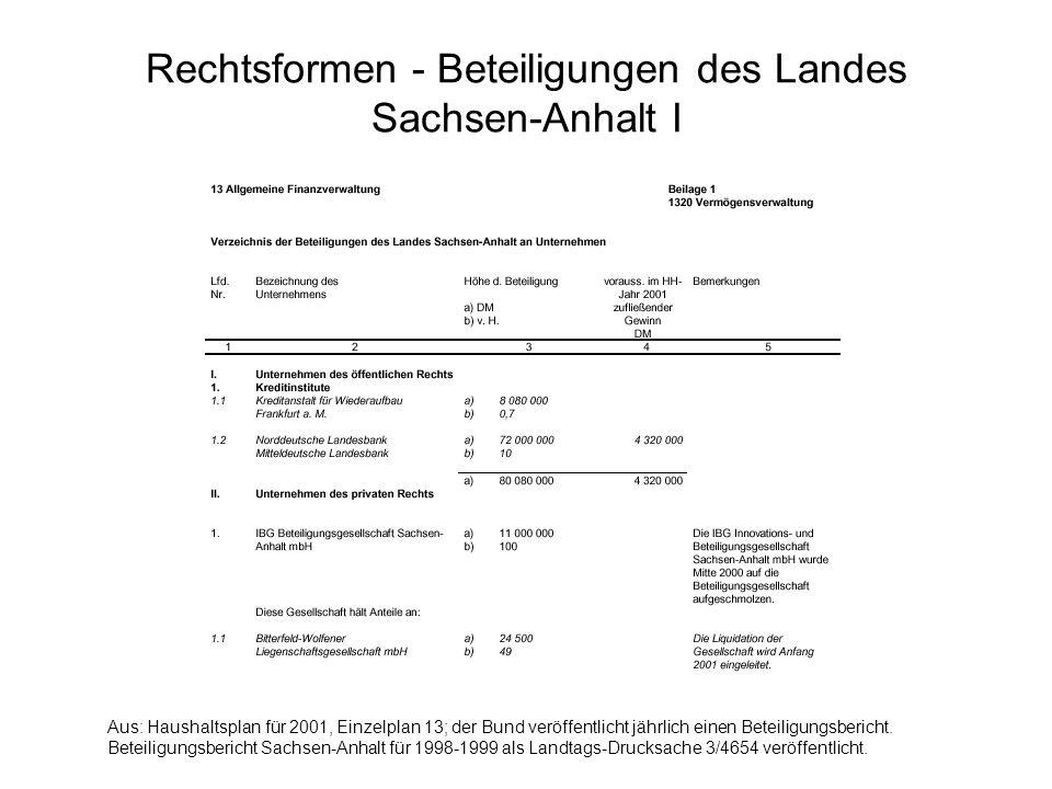 Rechtsformen - Beteiligungen des Landes Sachsen-Anhalt I