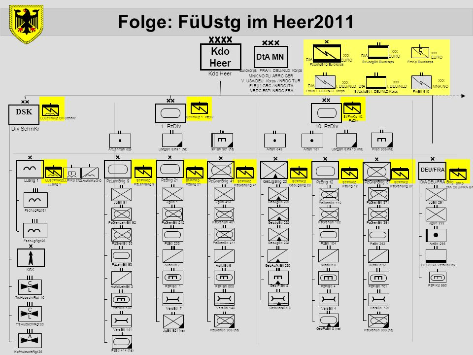 Folge: FüUstg im Heer2011 Aus und für den Einsatz abgeleitet,