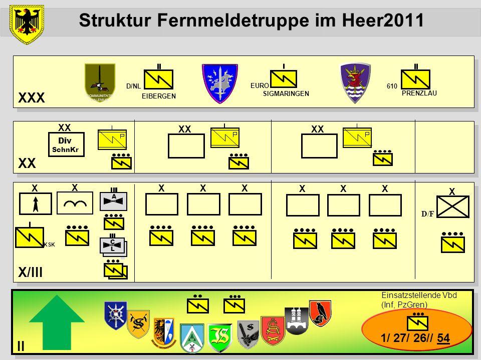 Struktur Fernmeldetruppe im Heer2011