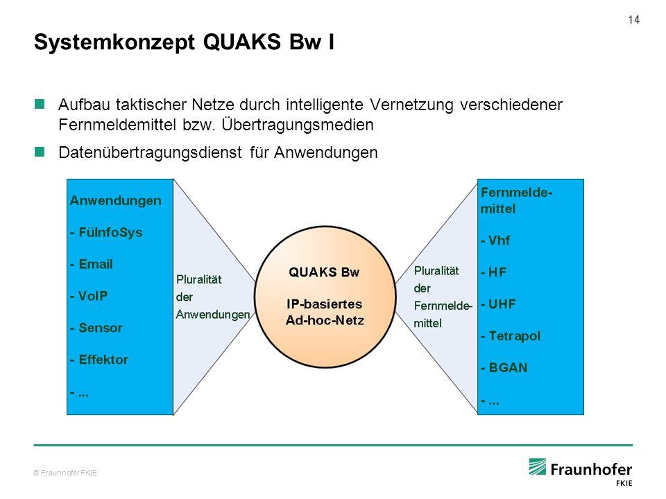 Systemkonzept QUAKS Bw I