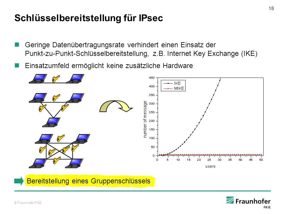 Schlüsselbereitstellung für IPsec