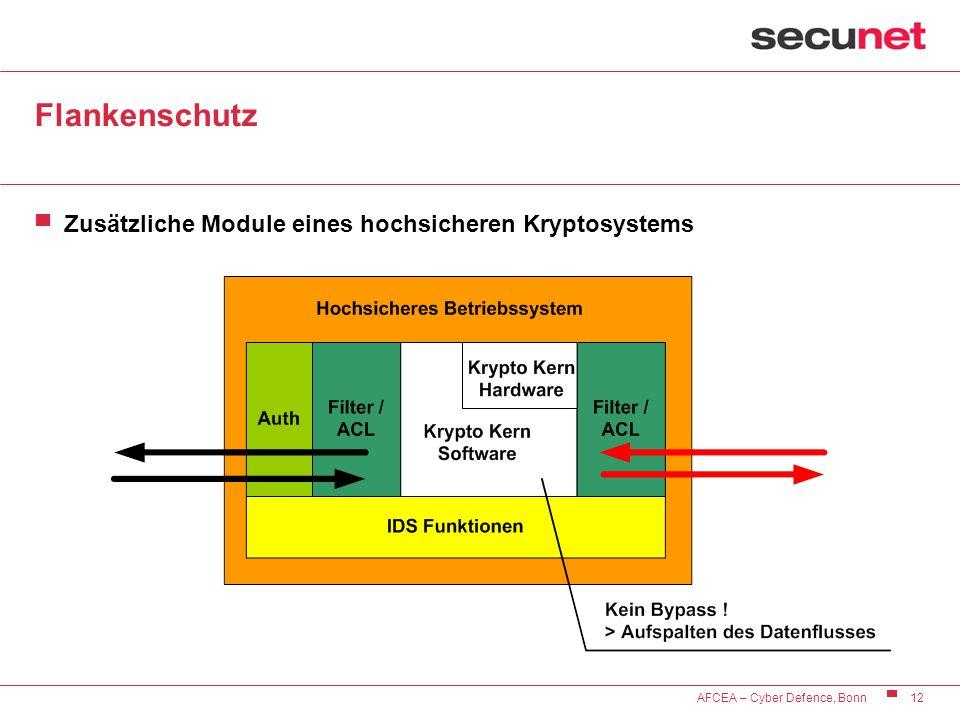 Flankenschutz Zusätzliche Module eines hochsicheren Kryptosystems