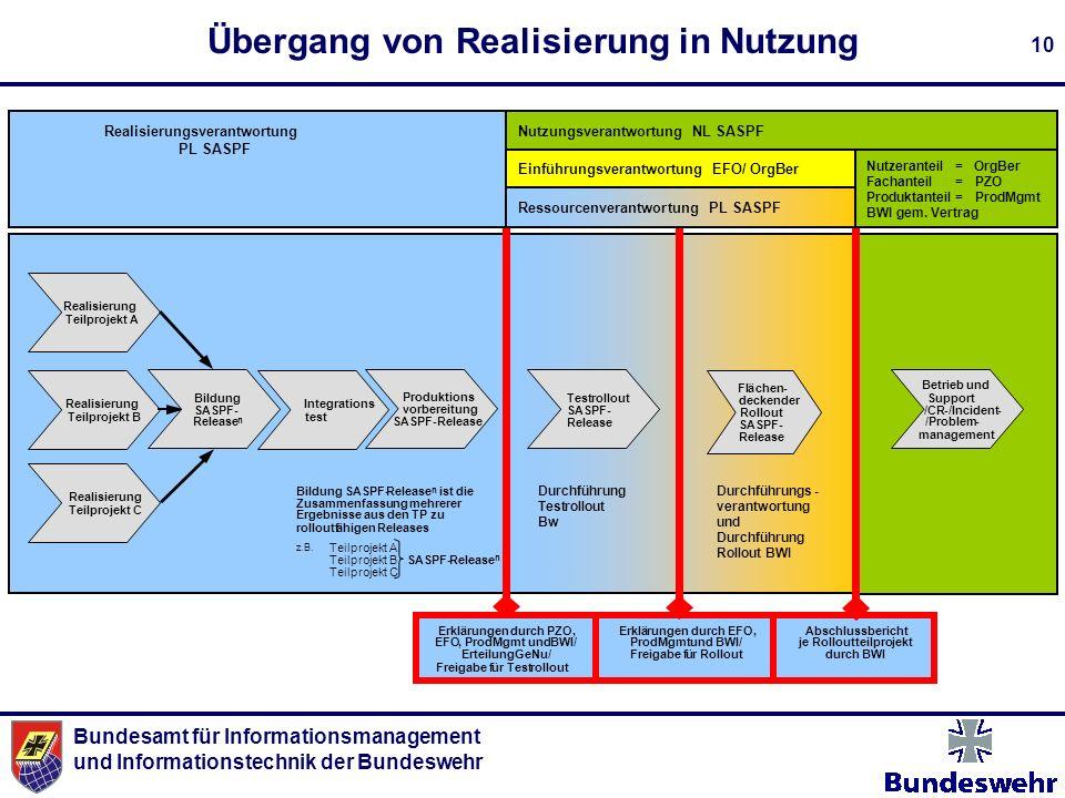 Übergang von Realisierung in Nutzung