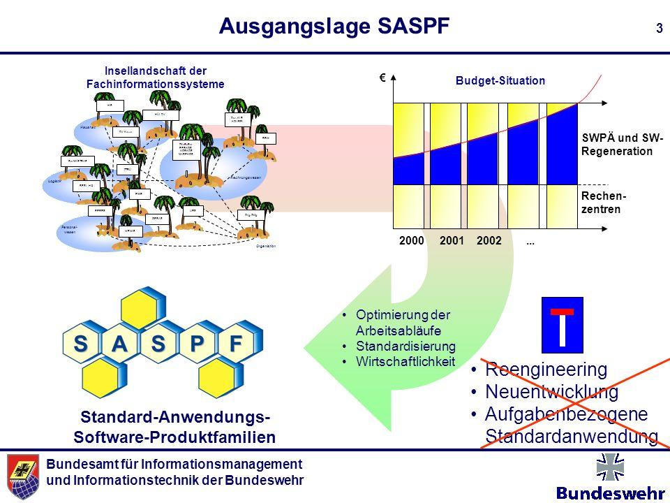 Ausgangslage SASPF Reengineering Neuentwicklung Aufgabenbezogene