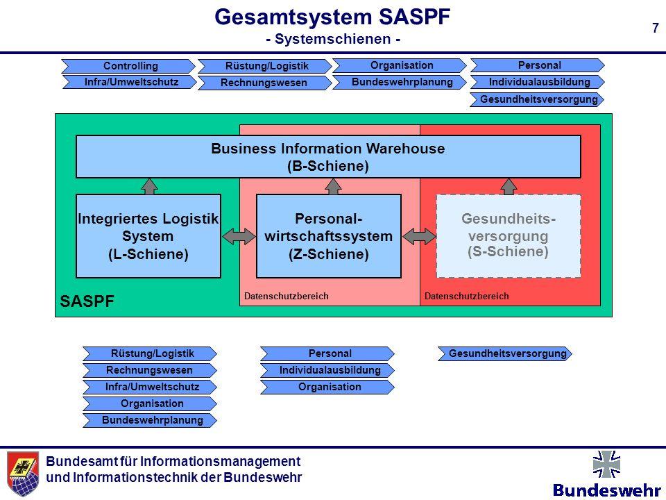 Gesamtsystem SASPF - Systemschienen -