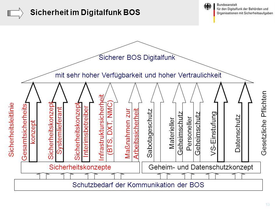 Sicherheit im Digitalfunk BOS