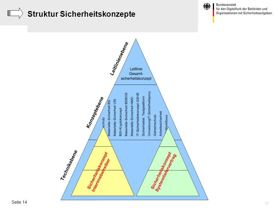 Struktur Sicherheitskonzepte
