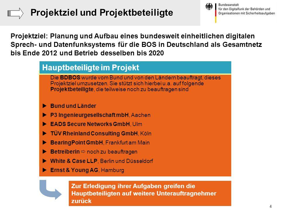 Projektziel und Projektbeteiligte