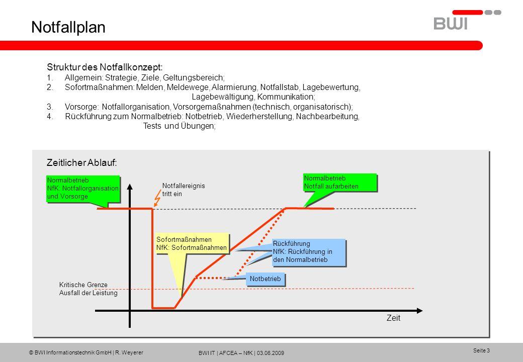 Notfallplan Struktur des Notfallkonzept: Zeitlicher Ablauf: