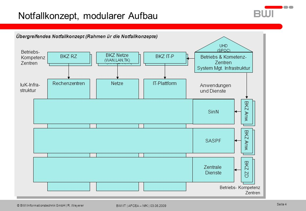 Notfallkonzept, modularer Aufbau