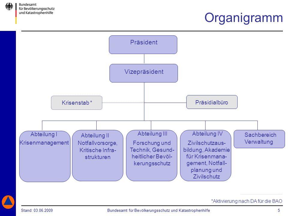 Organigramm Präsident Vizepräsident Krisenstab * Präsidialbüro