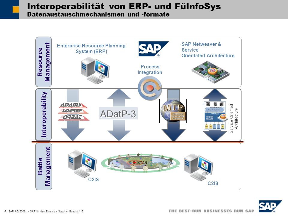 Enterprise Resource Planning System (ERP)