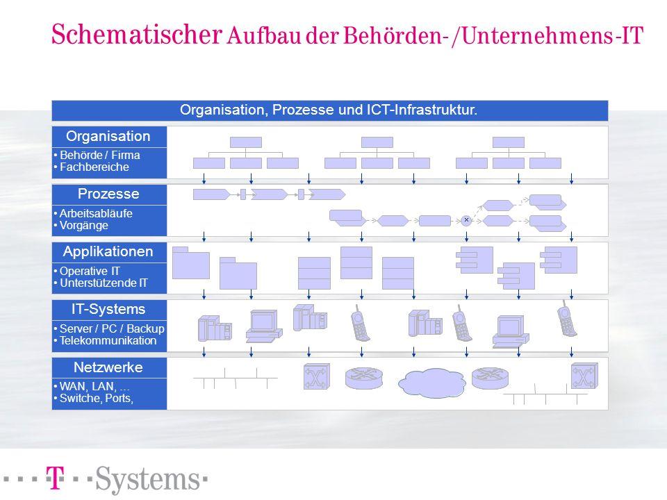Schematischer Aufbau der Behörden- /Unternehmens -IT