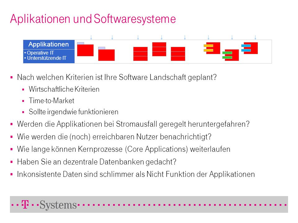 Aplikationen und Softwaresysteme