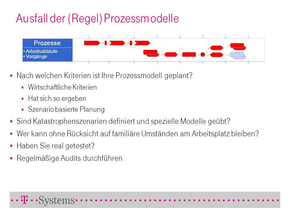 Ausfall der (Regel) Prozessmodelle