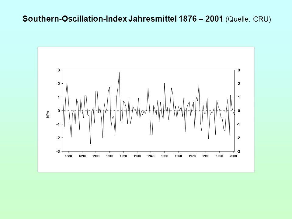 Southern-Oscillation-Index Jahresmittel 1876 – 2001 (Quelle: CRU)